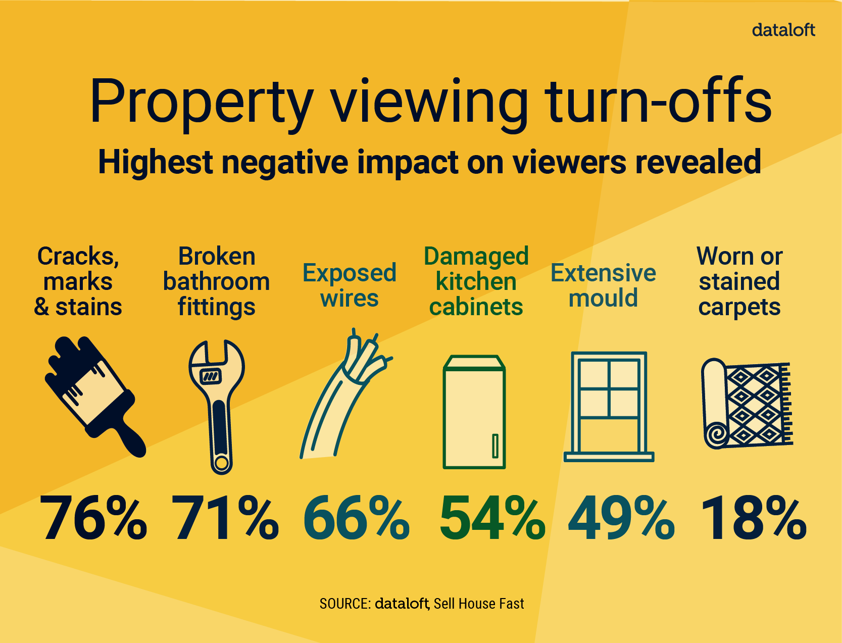 141 Property turn offs 01 - PROPERTY VIEWING TURN-OFFS