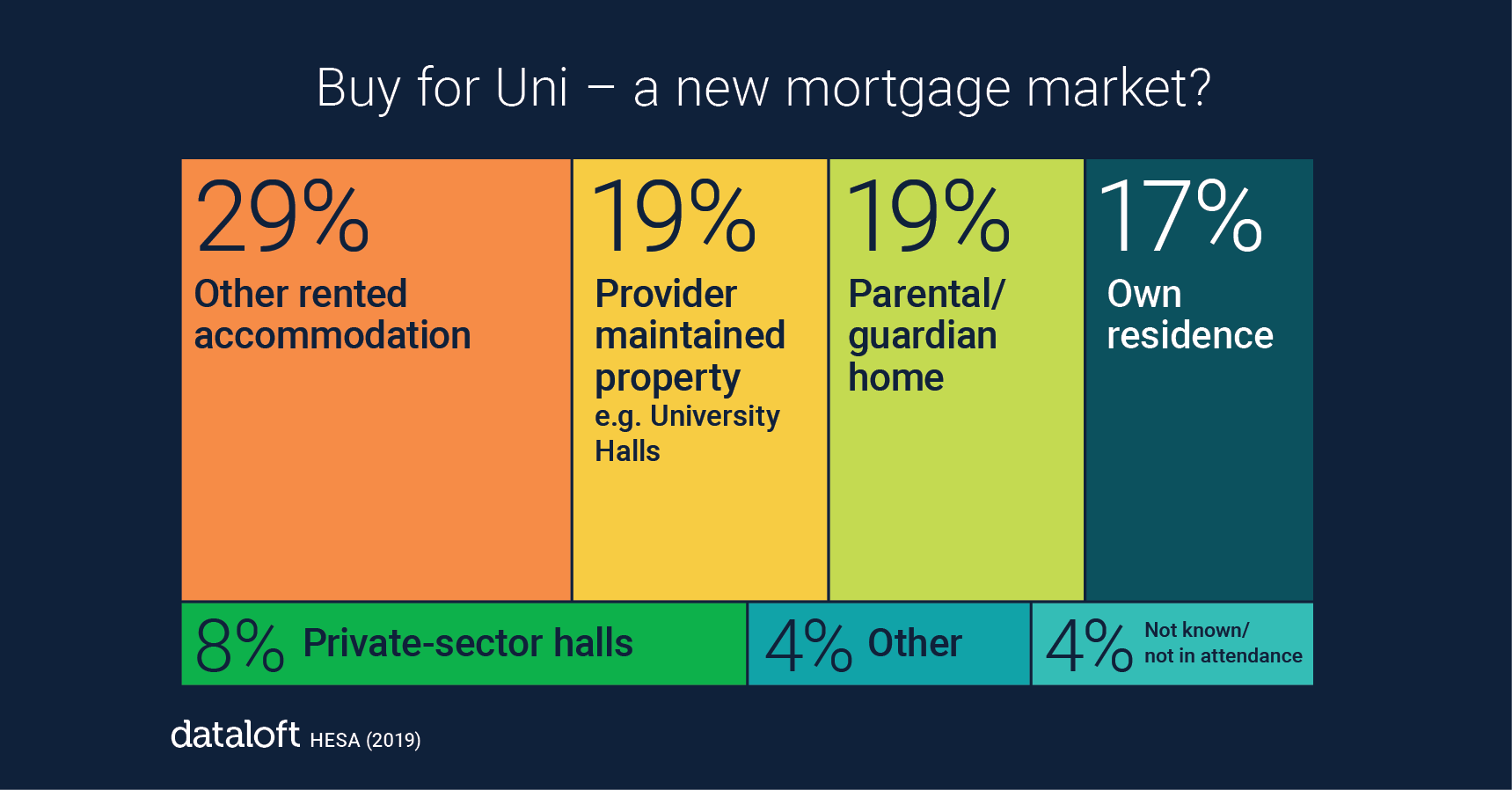 132 Dataloft inform Editors pick 1 - STUDENT ACCOMMODATION – A NEW MORTGAGE MARKET?