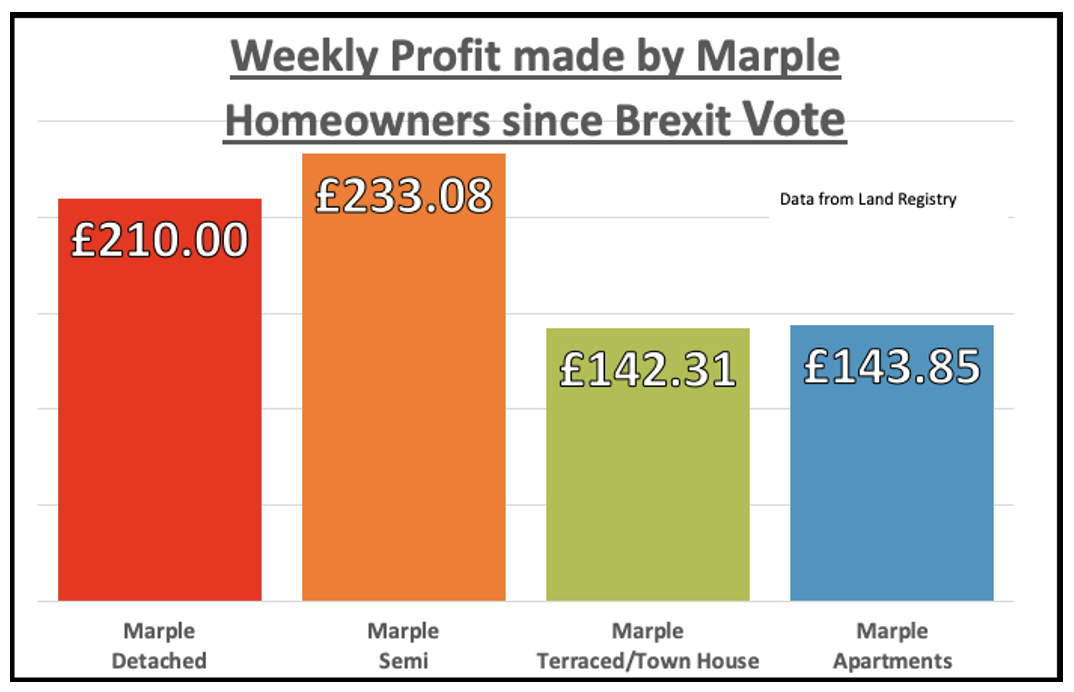 Screenshot 2021 01 06 at 16.58.44 - NO DEAL BREXIT- THE PREDICTION FOR MARPLE HOUSE PRICES